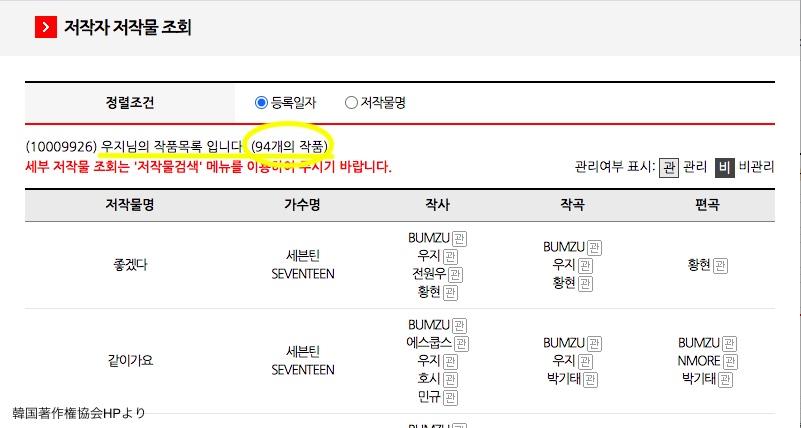 韓国著作権協会韓国著作権協会ホームページに登録されているウジの著作曲ページホームページに登録されているウジの曲一覧
